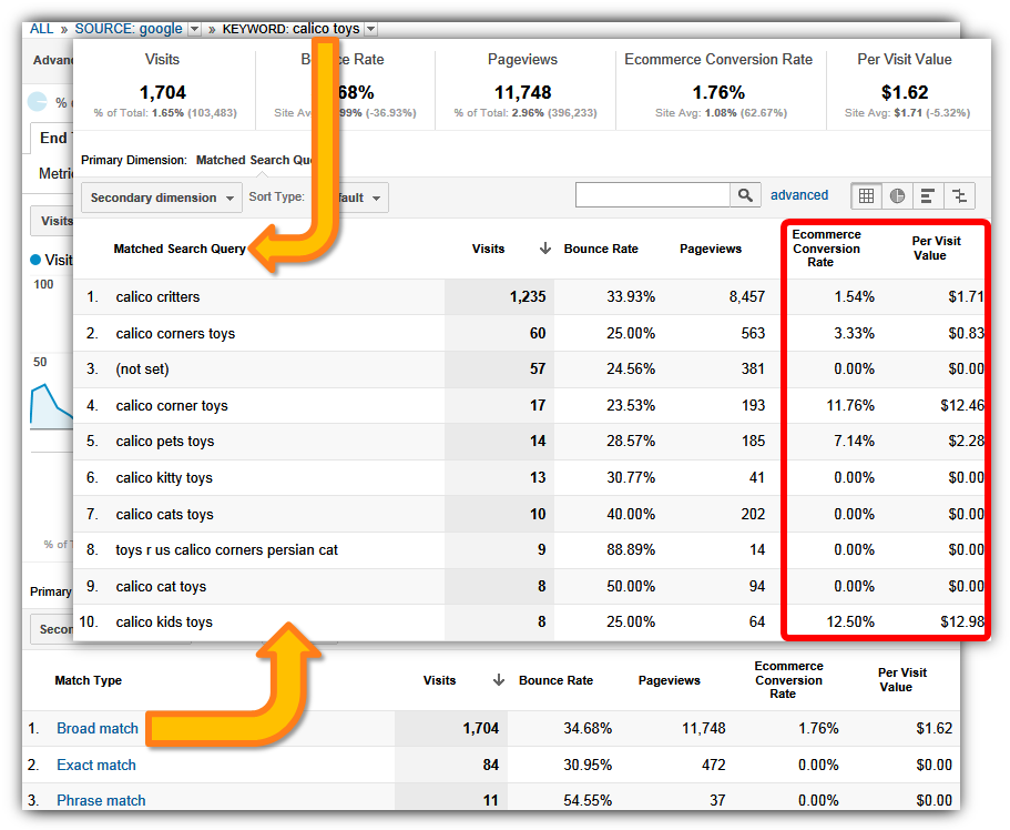 Keyword Analysis Report